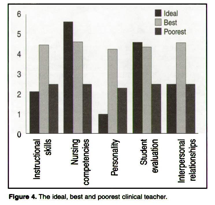 Figure 4. The ideal, best and poorest clinical teacher.