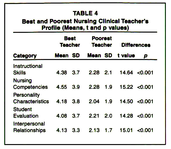 TABLE 4Best and Poorest Nursing Clinical Teacher's Profile (Means, t and p values)