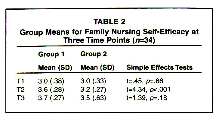 TABLE 2Group Means for Family Nursing Self-Efficacy at Three Time Points (n=34)