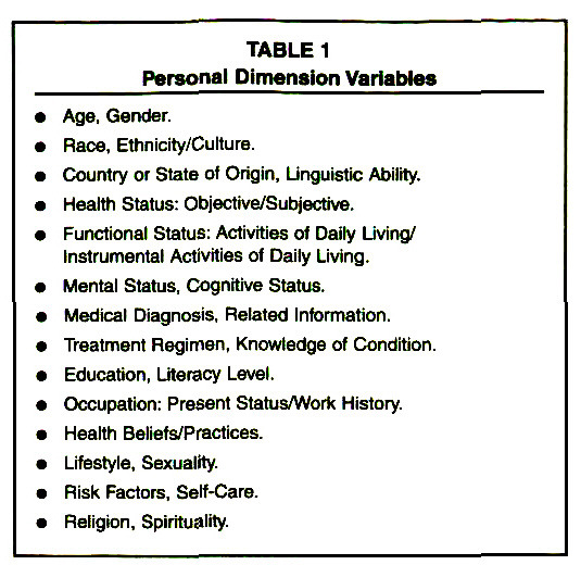 TABLE 1Personal Dimension Variables