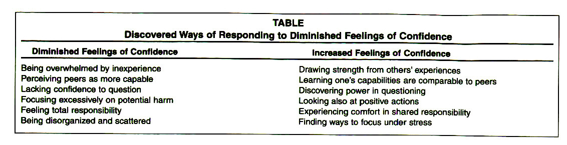 TABLEDiscovered Ways of Responding to Diminished Feelings of Confidence