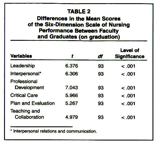 TABLE 2Differences In the Mean Scoree of the Six-Dimension Scale of Nursing Performance Between Faculty and Graduates (on graduation)