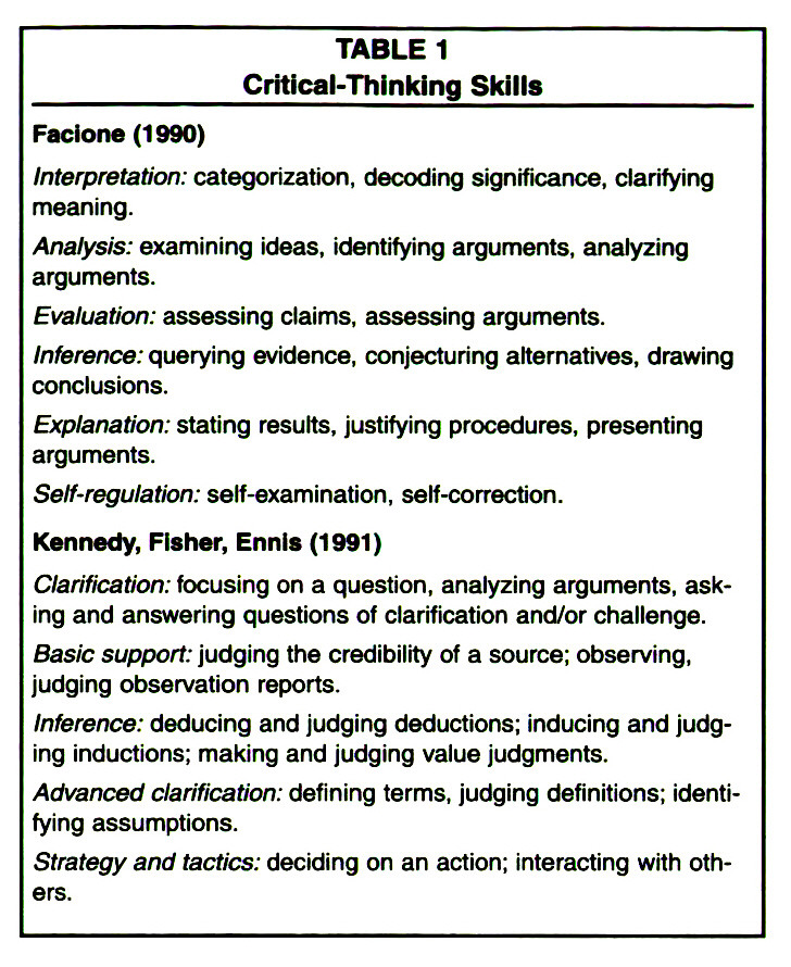 TABLE 1Critical-Thinking Skills