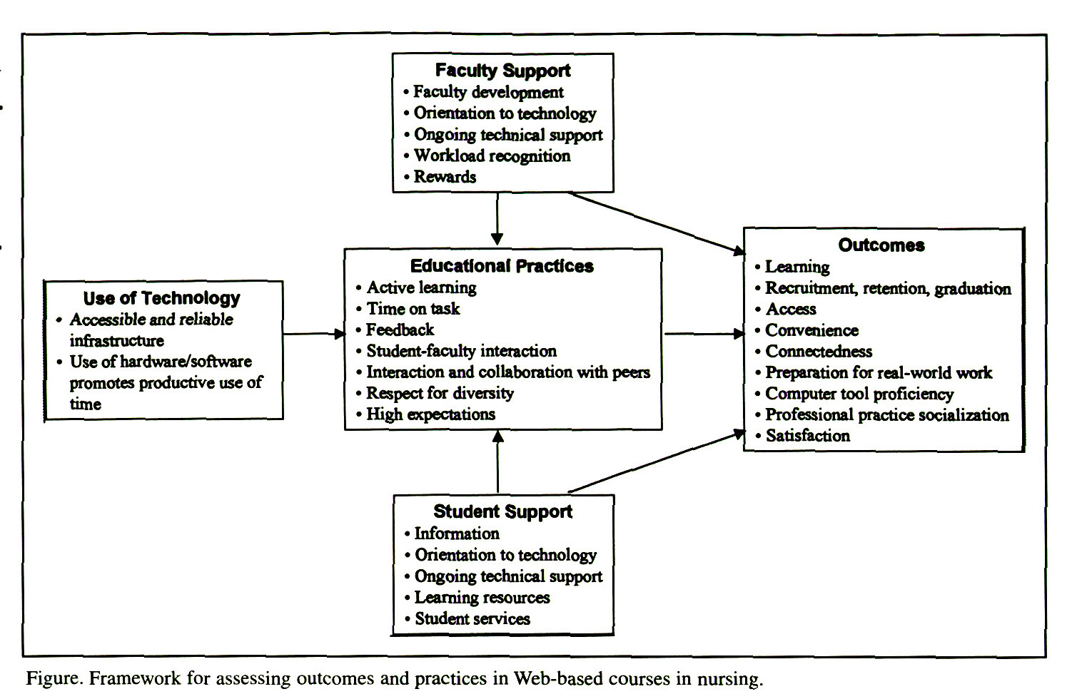Figure. Framework for assessing outcomes and practices in Web-based courses in nursing.