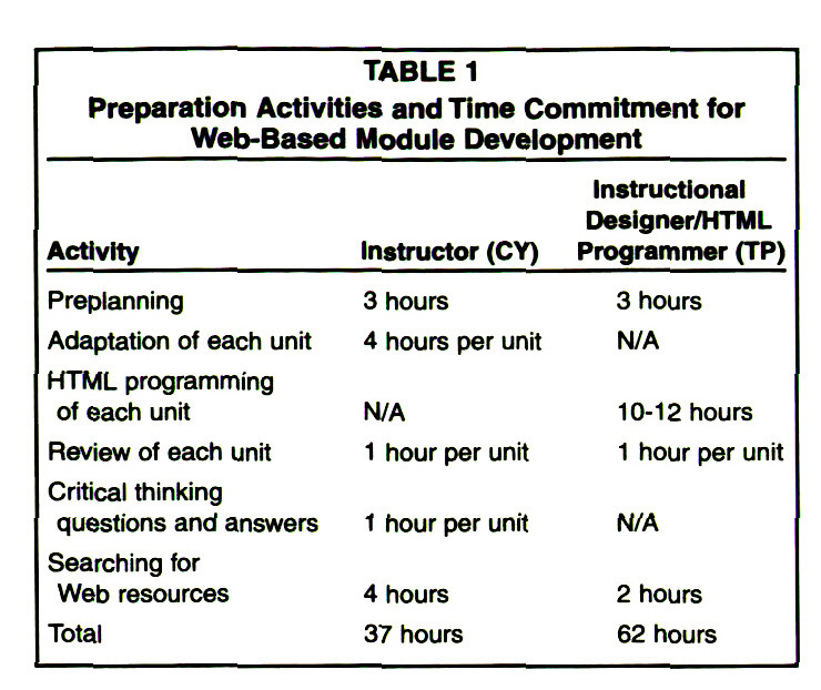 TABLE 1Preparation Activities and Time Commitment for Web-Based Module Development