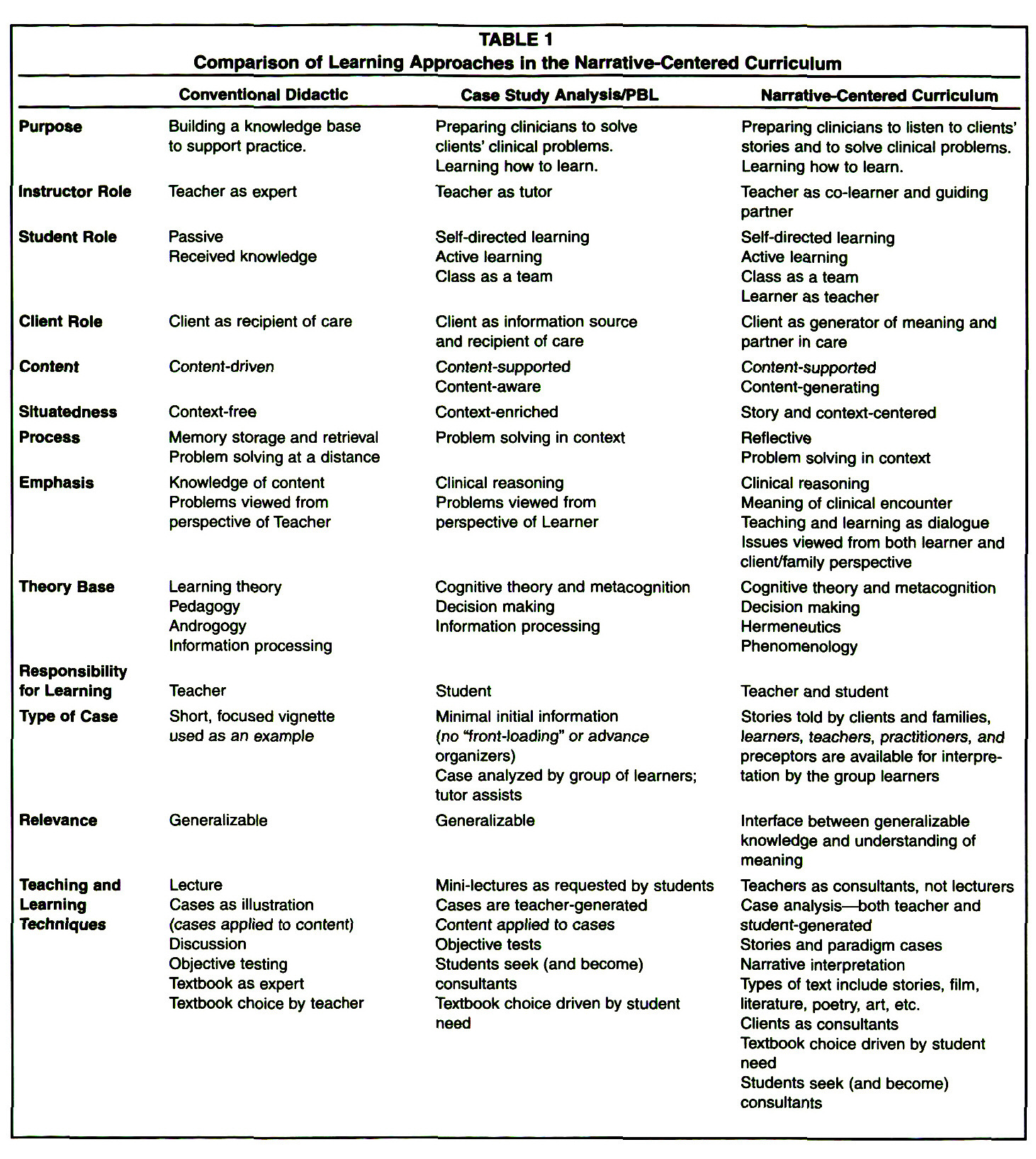 TABLE 1Comparison of Learning Approaches in the Narrative-Centered Curriculum