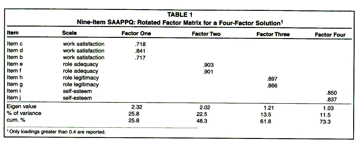 TABLE 1Nine-Item SAAPPQ: Rotated Factor Matrix for a Four-Factor Solution1
