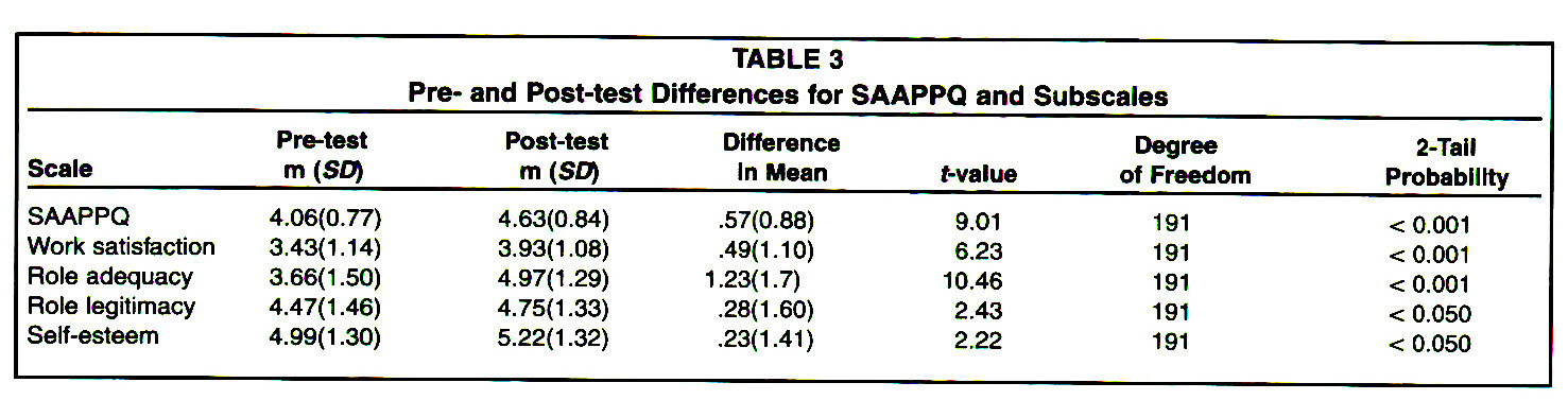 TABLE 3Pre- and Post-test Differences for SAAPPO and Subscales