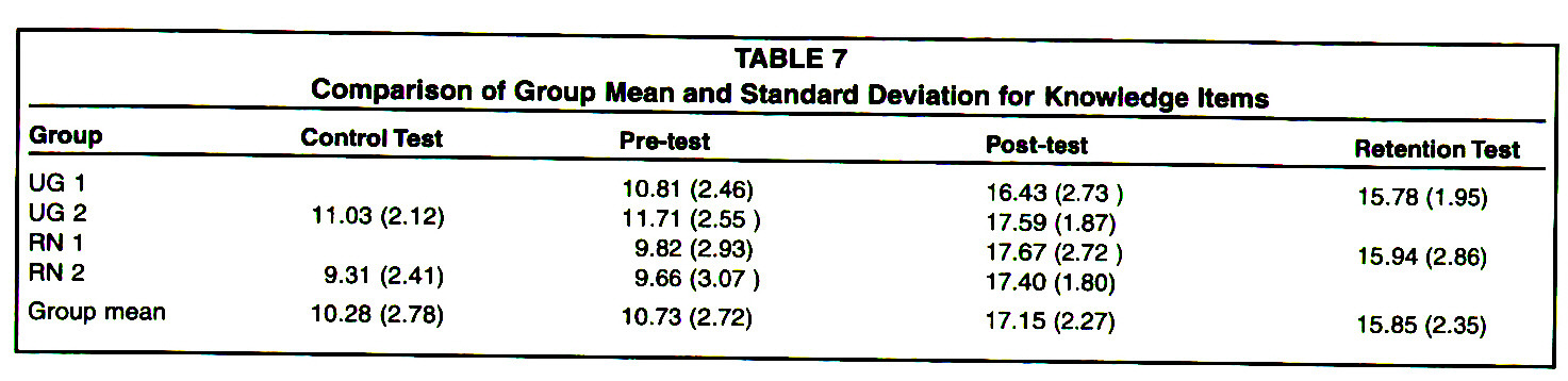 TABLE 7Comparison of Group Mean and Standard Deviation for Knowledge Items