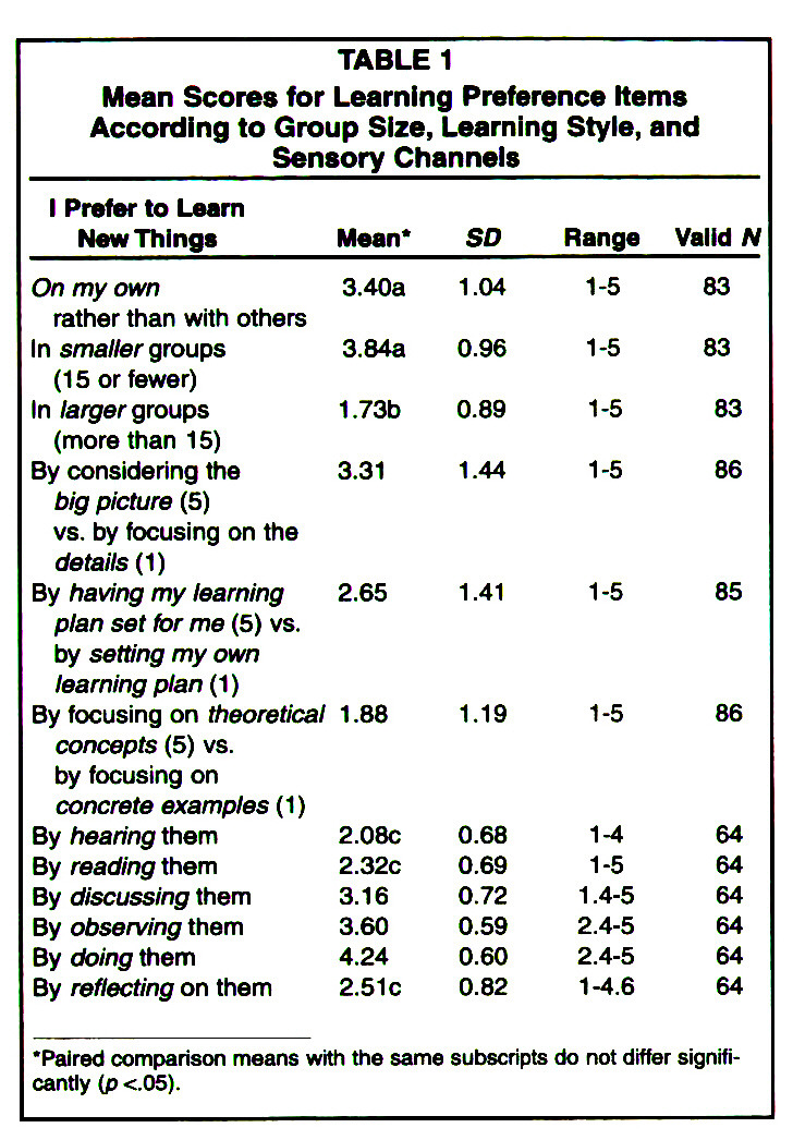 TABLE 1Mean Scores for Learning Preference Items According to Group Size, Learning Style, and Sensory Channels