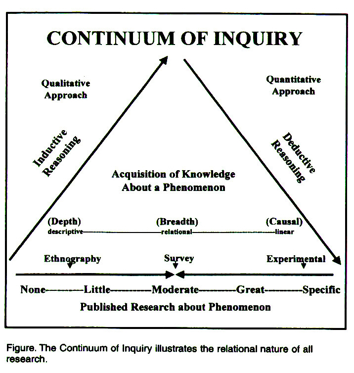 Figure. The Continuum of Inquiry illustrates the relational nature of all research.
