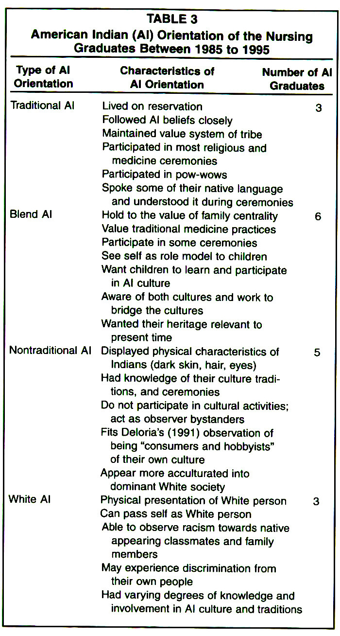 Working with american indians toward educational success table 3american indian al orientation of the nursing graduates between 1985 to 1995 biocorpaavc Images