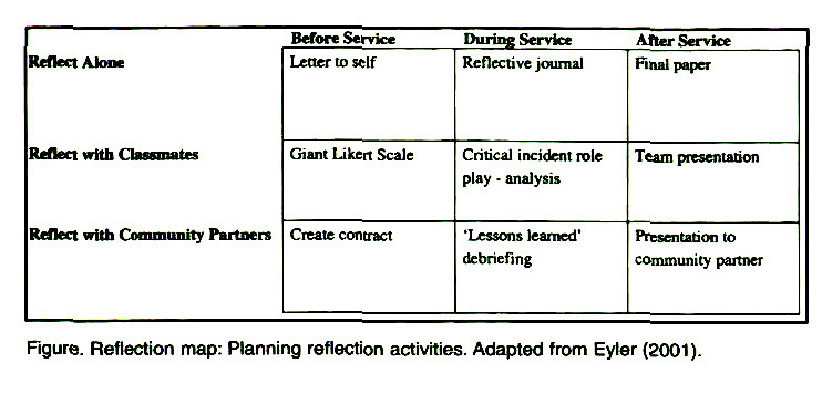 Figure. Reflection map: Planning reflection activities. Adapted from Eyler (2001).