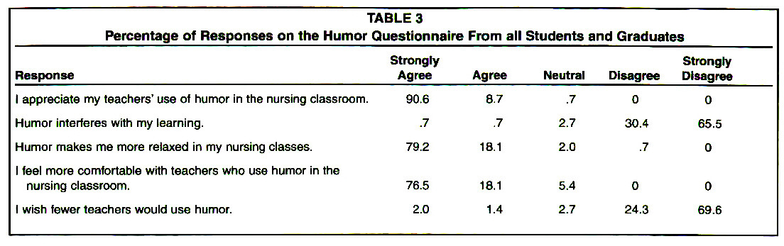 TABLE 3Percentage of Responses on the Humor Questionnaire From all Students and Graduates