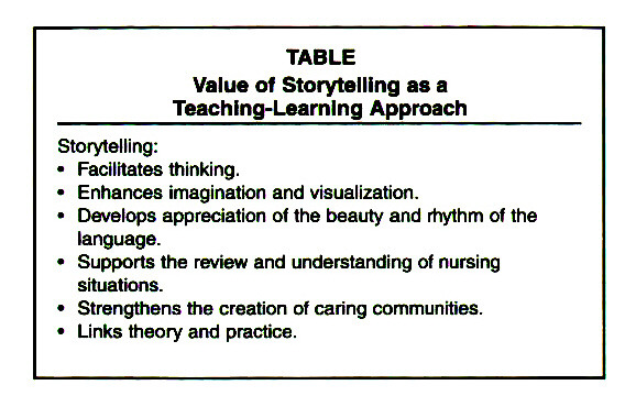 TABLEValue of Storytelling as a Teaching-Learning Approach