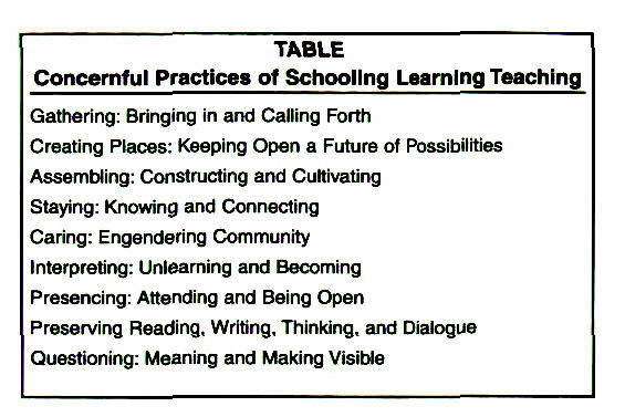 TABLEConcernful Practices of Schooling Learning Teaching