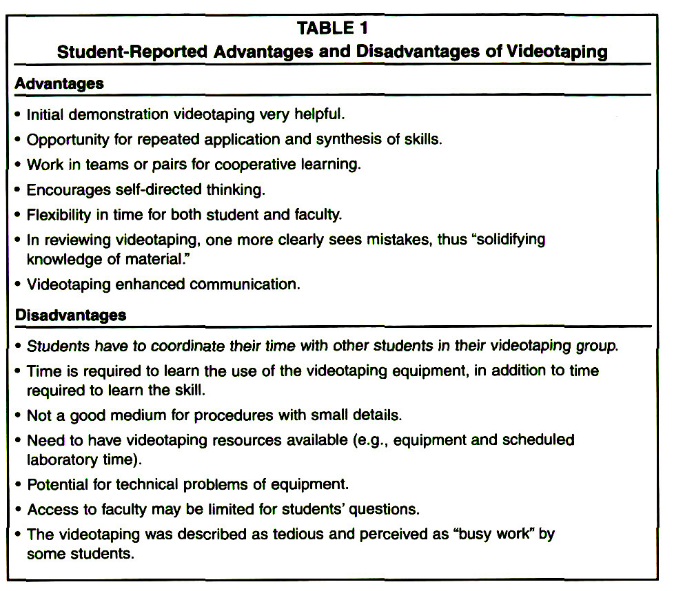 TABLE 1Student-Reported Advantages and Disadvantages of Videotaping