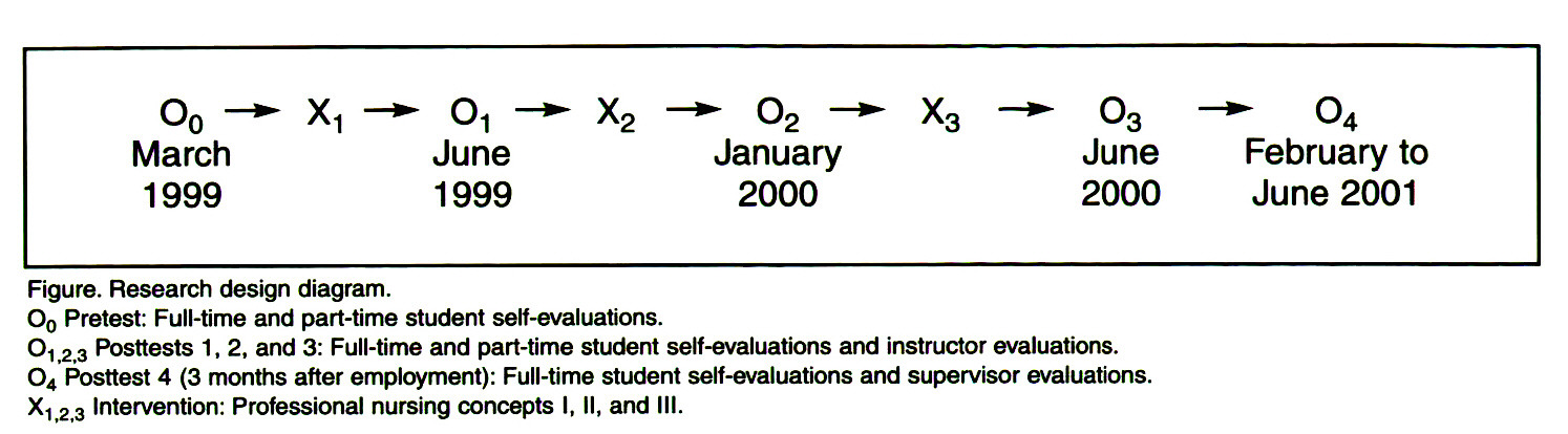 Figure. Research design diagram.O0 Pretest: Full-time and part-time student self-evaluations.O^sub 1,2,3^ Posttests 1, 2, and 3: Full-time and part-time student self-evaluations and instructor evaluations.O4 Posttest 4 (3 months after employment): Full-time student self-evaluations and supervisor evaluations.X-^sub 1,2,3^ Intervention: Professional nursing concepts I, II, and III.