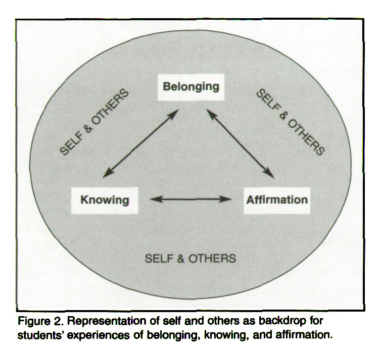 Figure 2. Representation of self and others as backdrop for students' experiences of belonging, knowing, and affirmation.