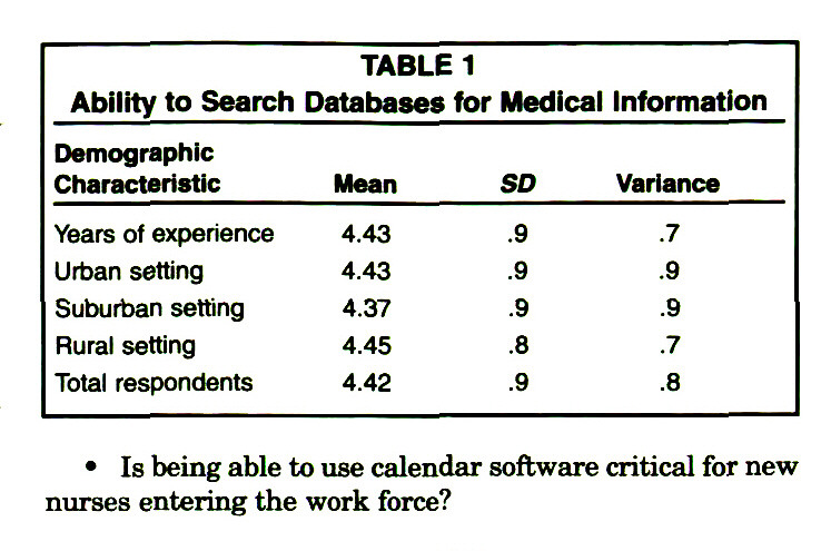 TABLE 1Ability to Search Databases for Medical Information