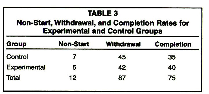 TABLE 3Non-Start, Withdrawal, and Completion Rates for Experimental and Control Groups
