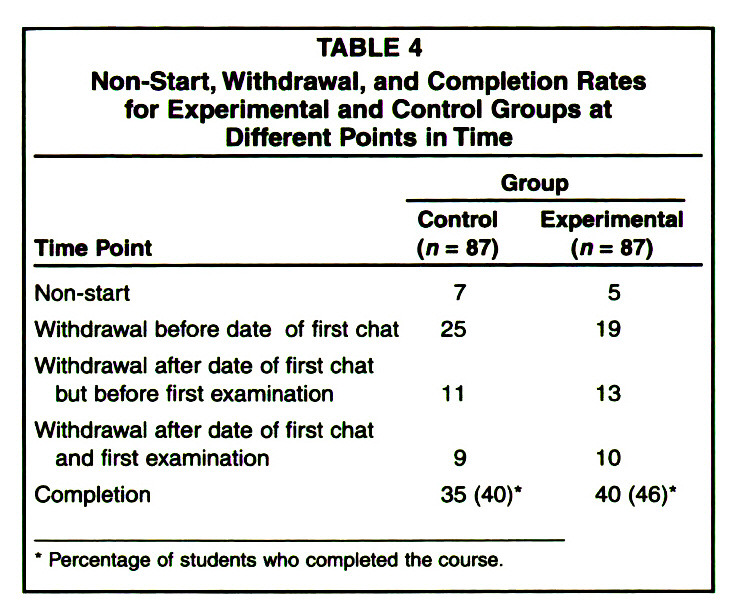 TABLE 4Non-Start, Withdrawal, and Completion Rates for Experimental and Control Groups at Different Points in Time