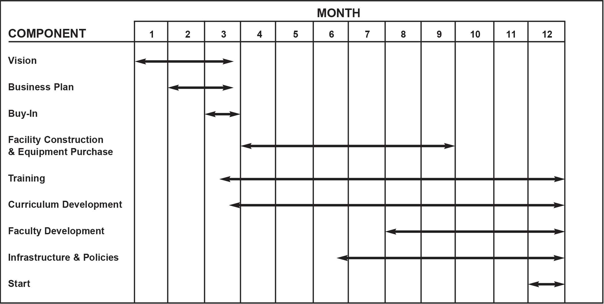 Timeline for components involved in the development of a simulation program.