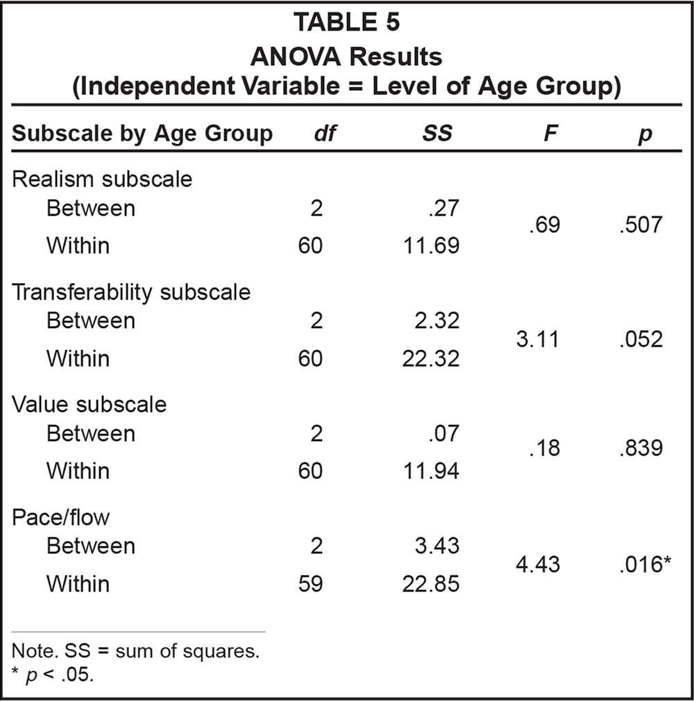 ANOVA Results (Independent Variable = Level of Age Group)