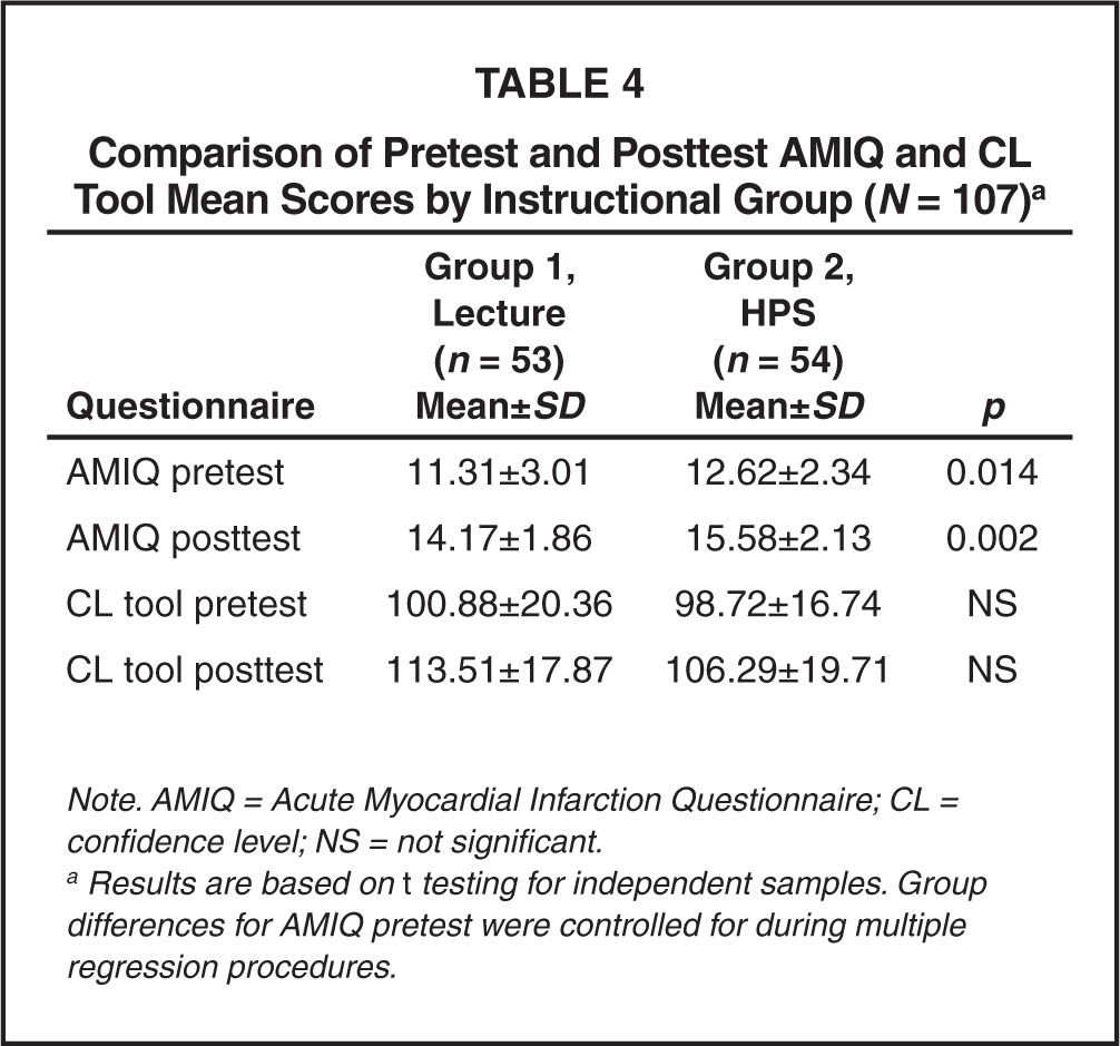 Comparison of Pretest and Posttest AMIQ and CL Tool Mean Scores by Instructional Group (N = 107)a