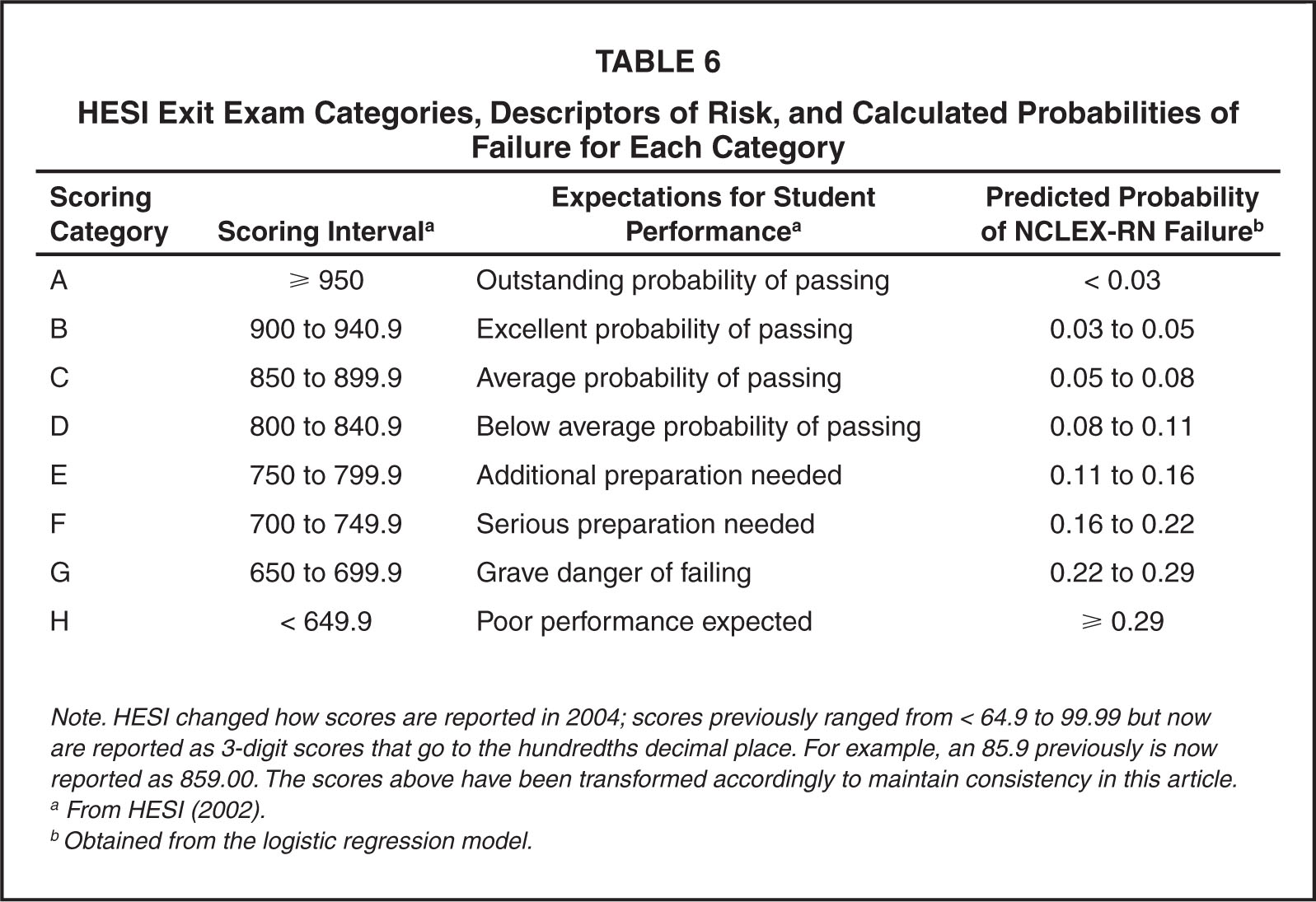 HESI Exit Exam Categories, Descriptors of Risk, and Calculated Probabilities of Failure for Each Category