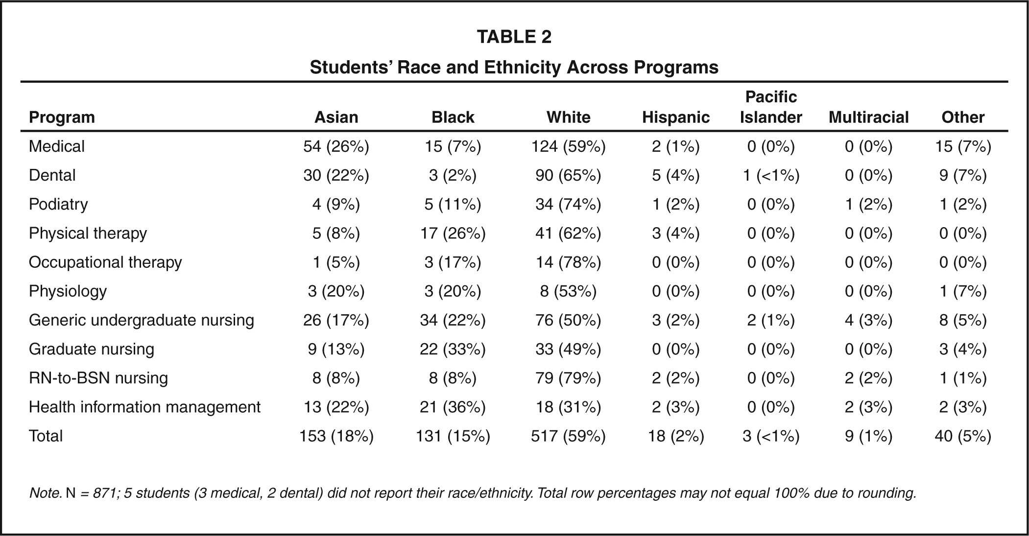 Students' Race and Ethnicity Across Programs
