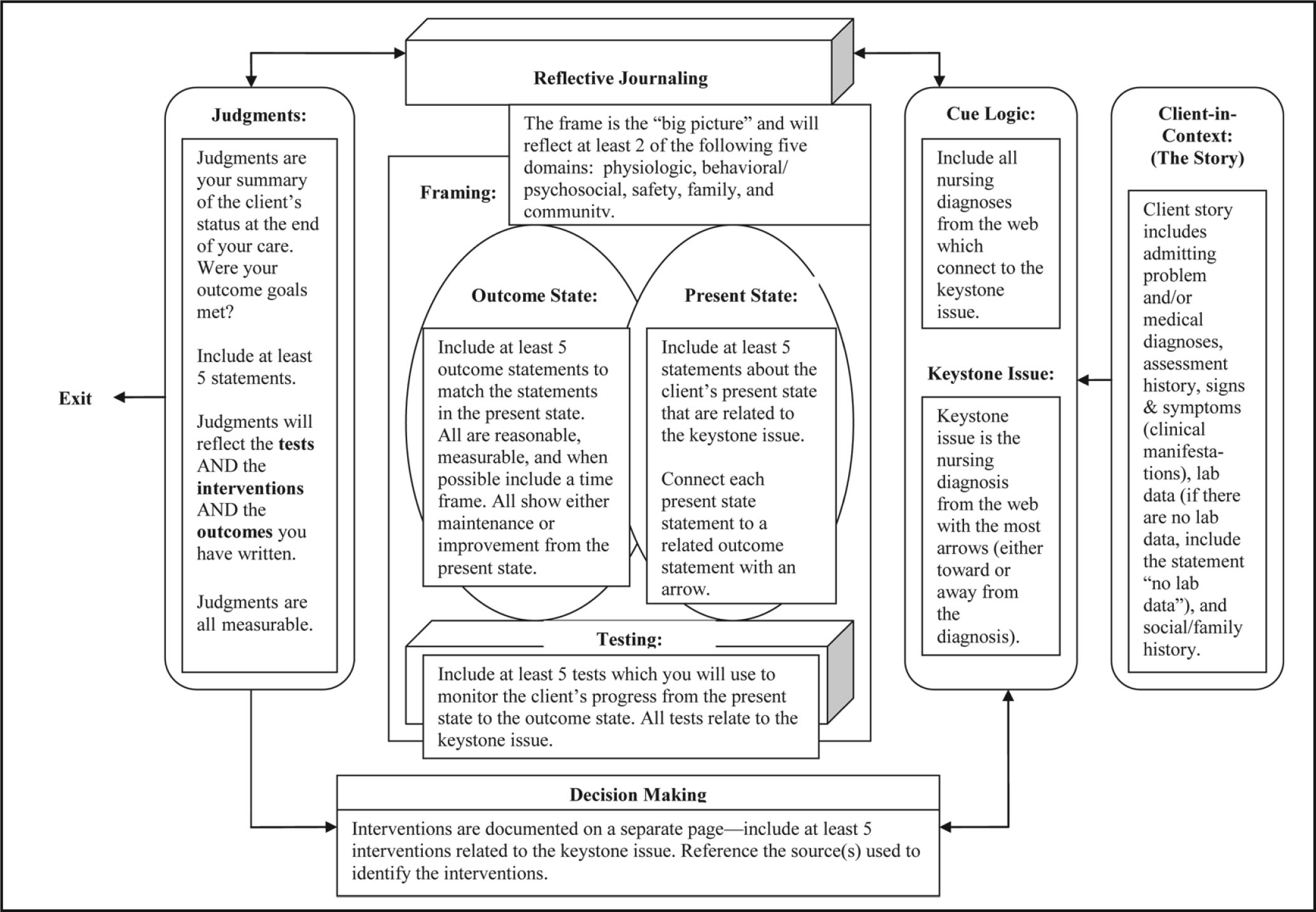 A Teaching Tool Developed by the Authors to Assist Students in Completing the Outcome-Present State Test Model (Pesut & Herman, 1999). the Criteria Faculty Use when Evaluating a Student's Work Are Provided.