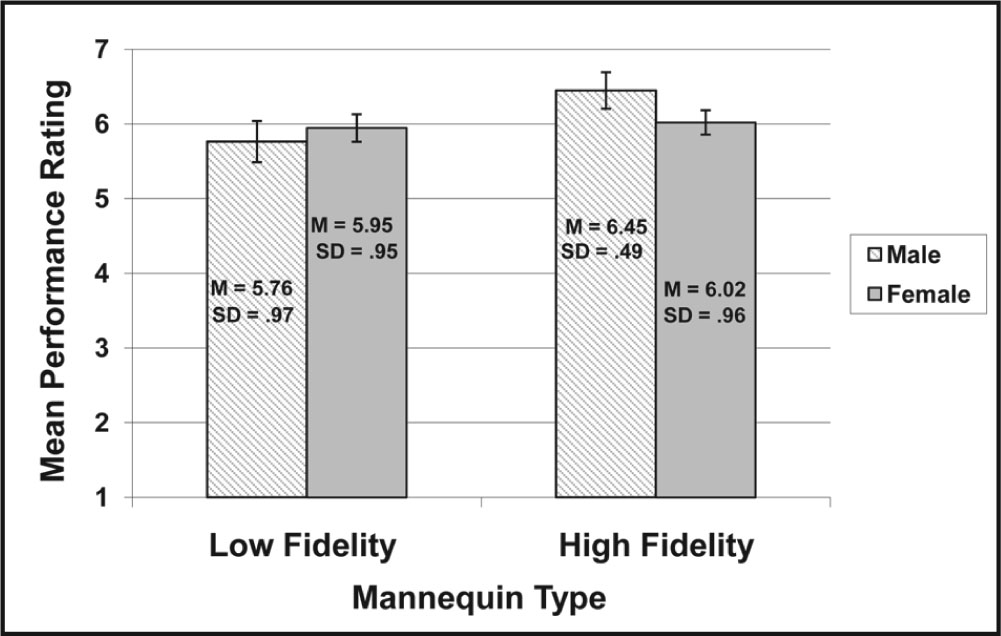 Mean Performance Ratings and Standard Error Rates for the Low-Fidelity and High-Fidelity Mannequin Types by Gender.