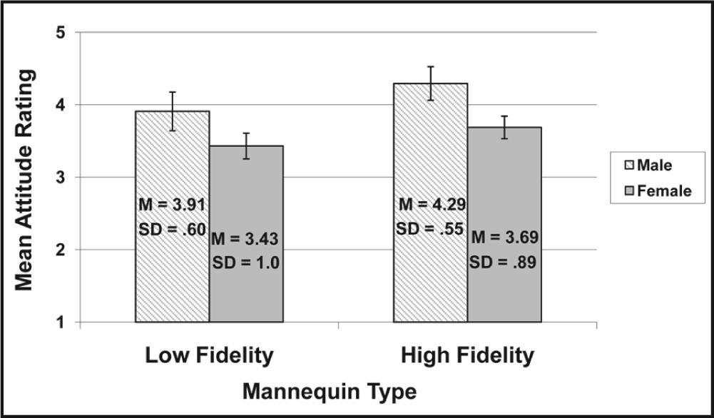 Mean Attitude Ratings and Standard Error Rates for the Lowfidelity and High-Fidelity Mannequin Types by Gender.