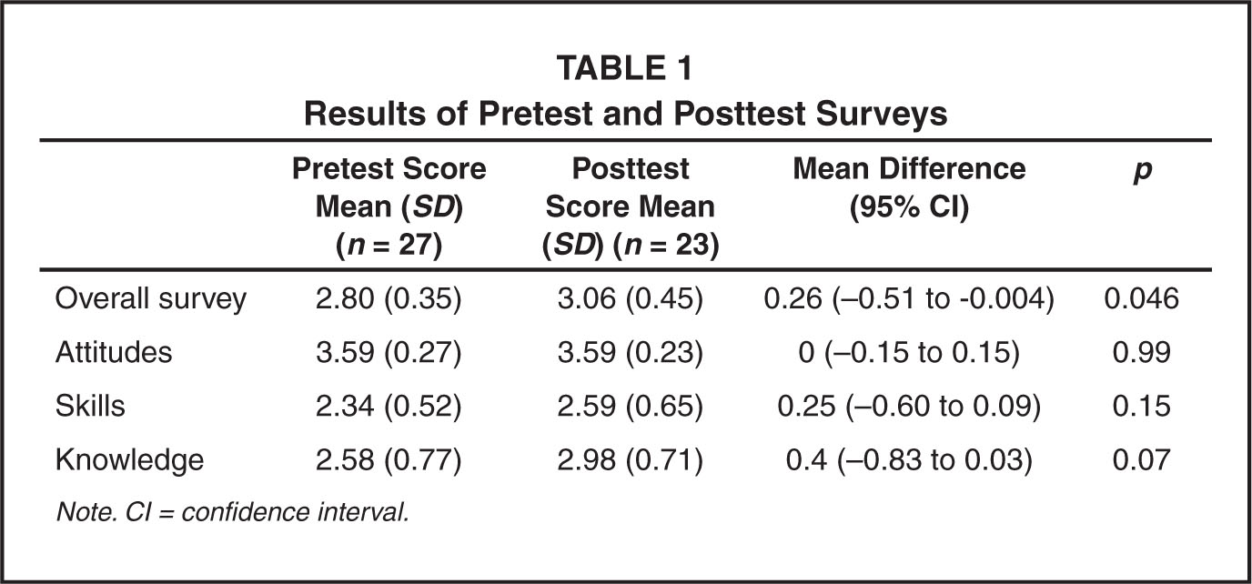 Results of Pretest and Posttest Surveys