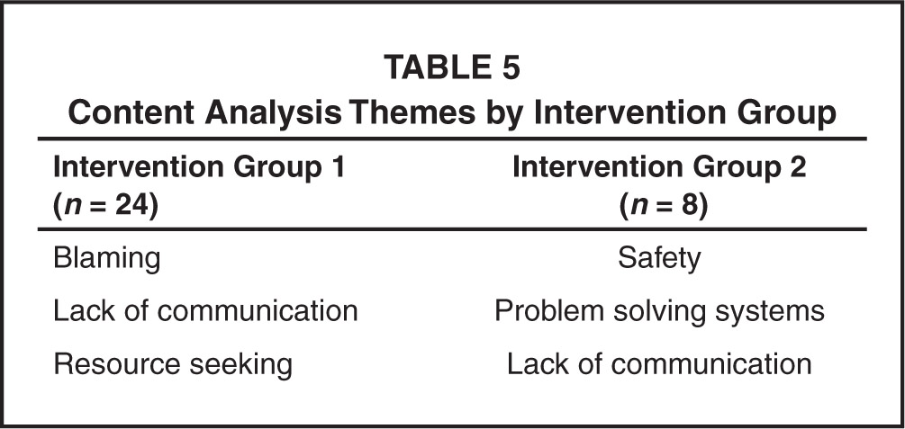 Content Analysis Themes by Intervention Group