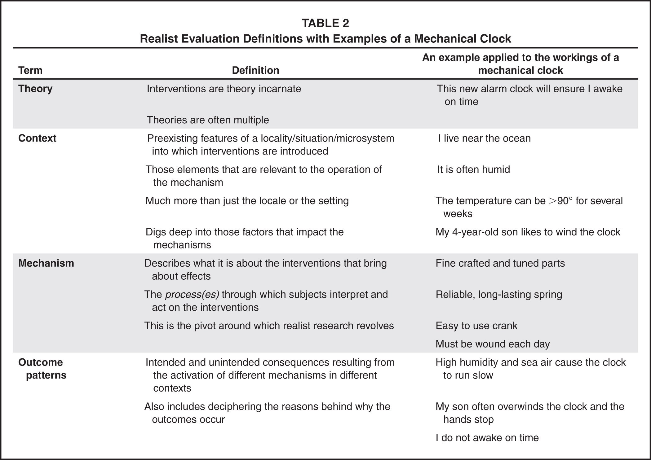 Realist Evaluation Definitions with Examples of a Mechanical Clock