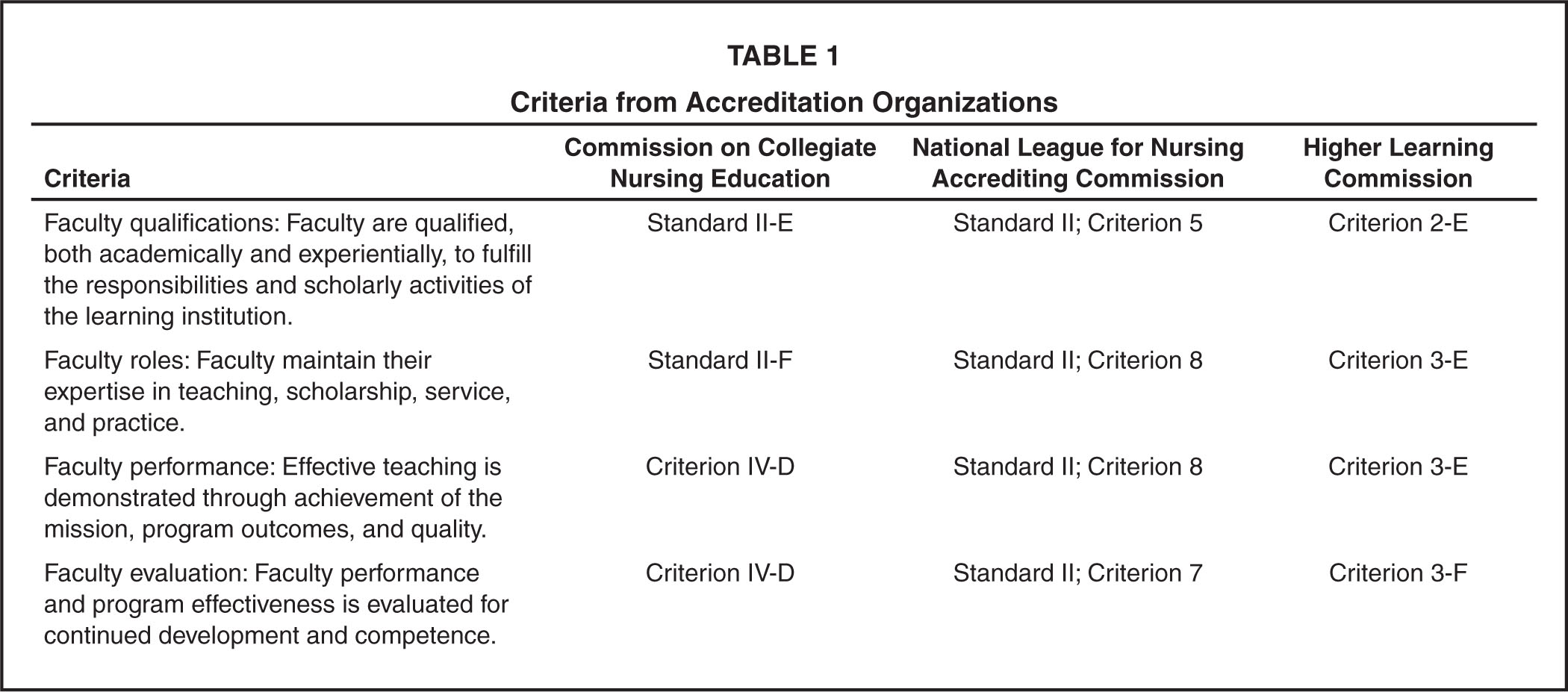 Criteria from Accreditation Organizations