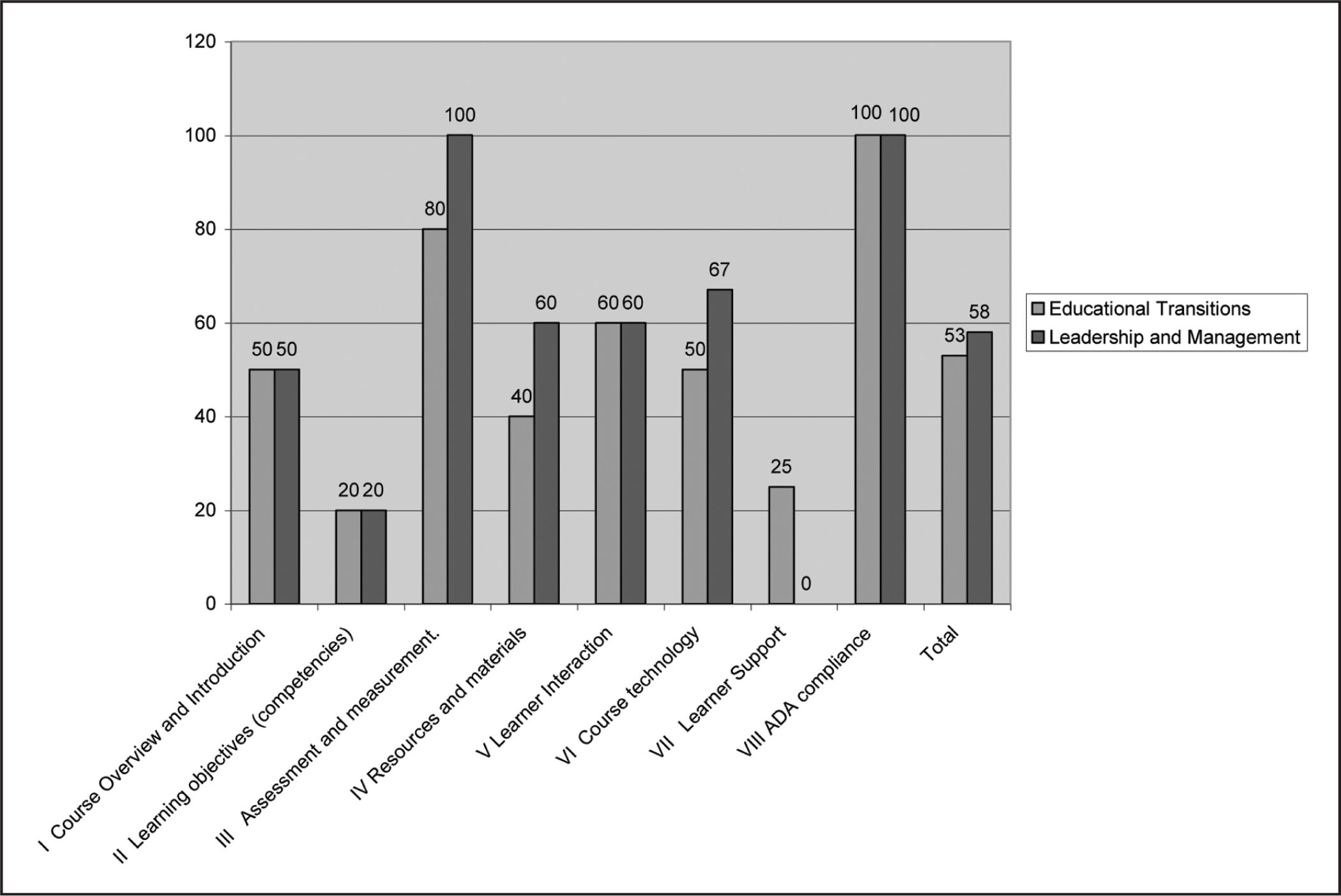Percentage of Each Quality Matters Standard Met for Both Courses.Note. ADA = Americans with Disabilities Act.