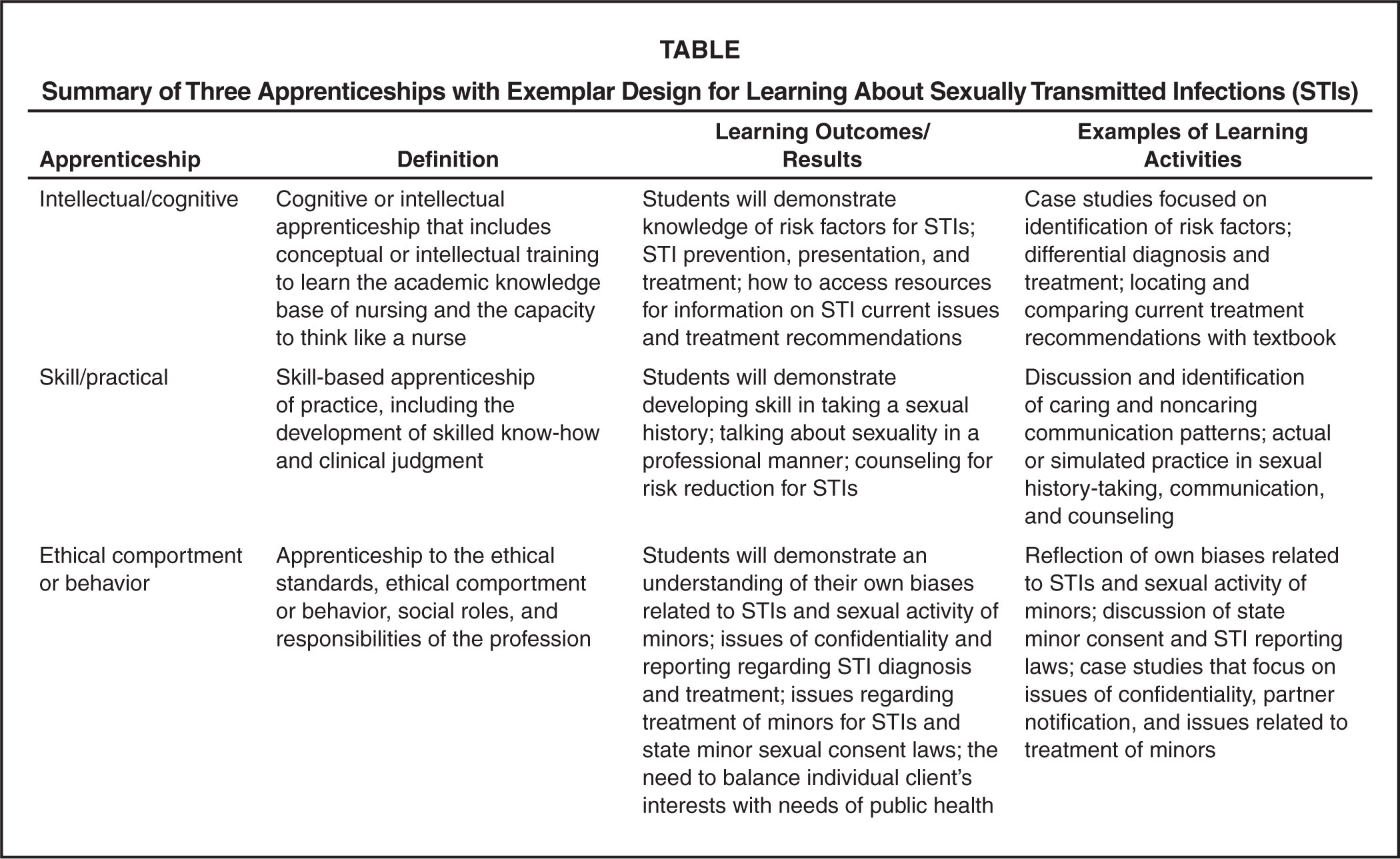 Summary of Three Apprenticeships with Exemplar Design for Learning About Sexually Transmitted Infections (STIs)