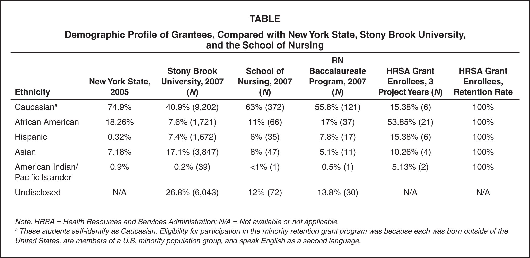 Demographic Profile of Grantees, Compared with New York State, Stony Brook University, and the School of Nursing