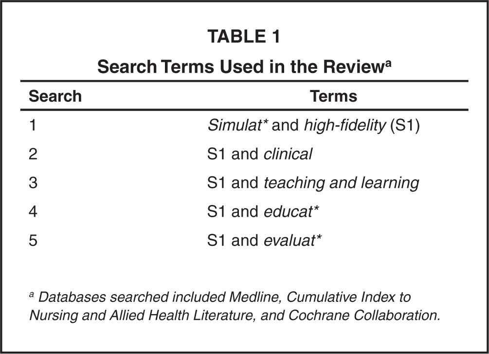 Search Terms Used in the Reviewa