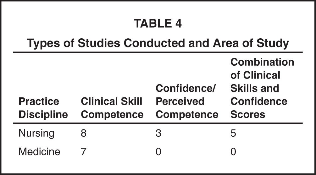 Types of Studies Conducted and Area of Study