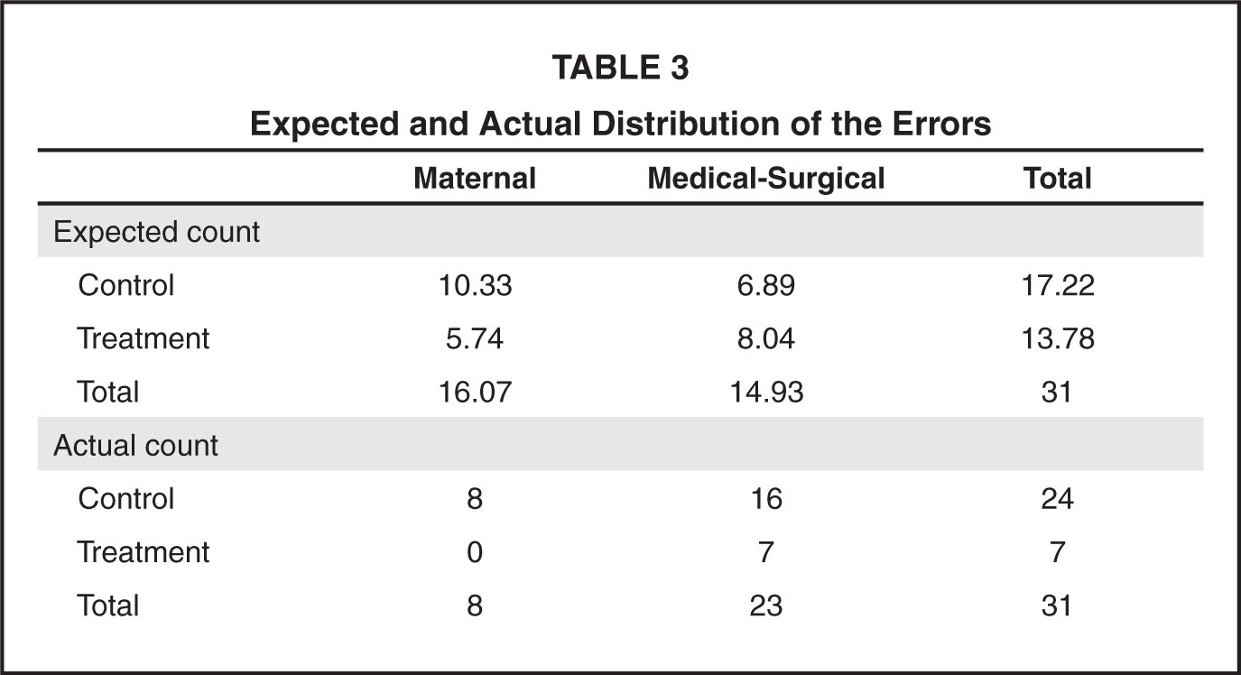 Expected and Actual Distribution of the Errors