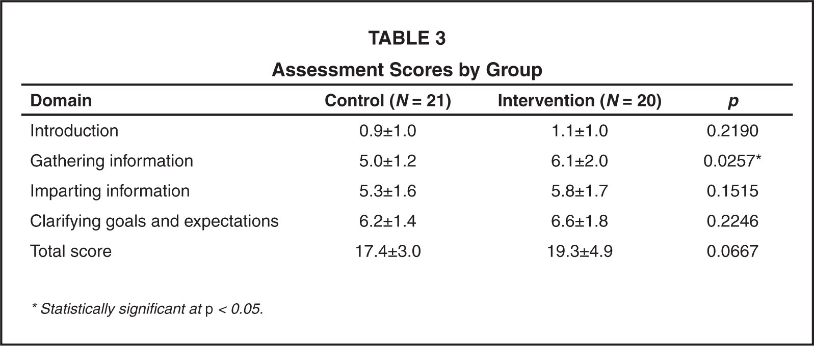 Assessment Scores by Group