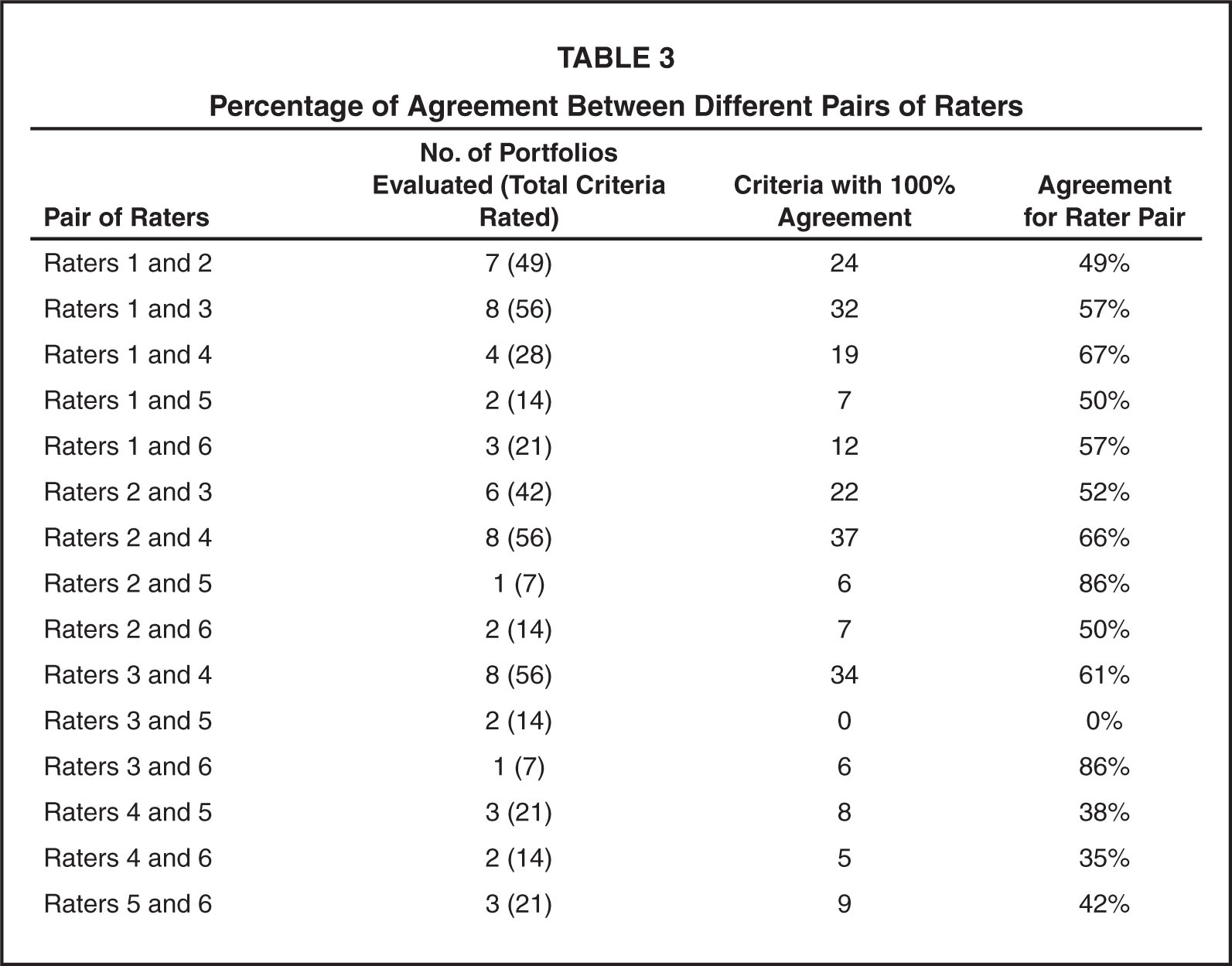 Percentage of Agreement Between Different Pairs of Raters