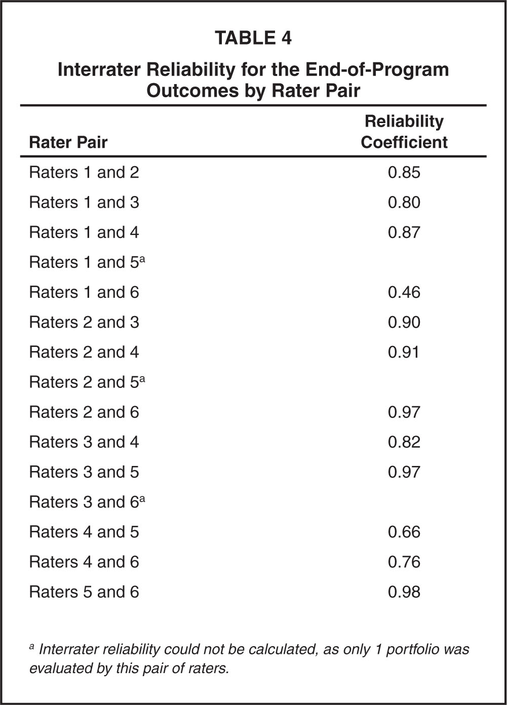 Interrater Reliability for the End-of-Program Outcomes by Rater Pair