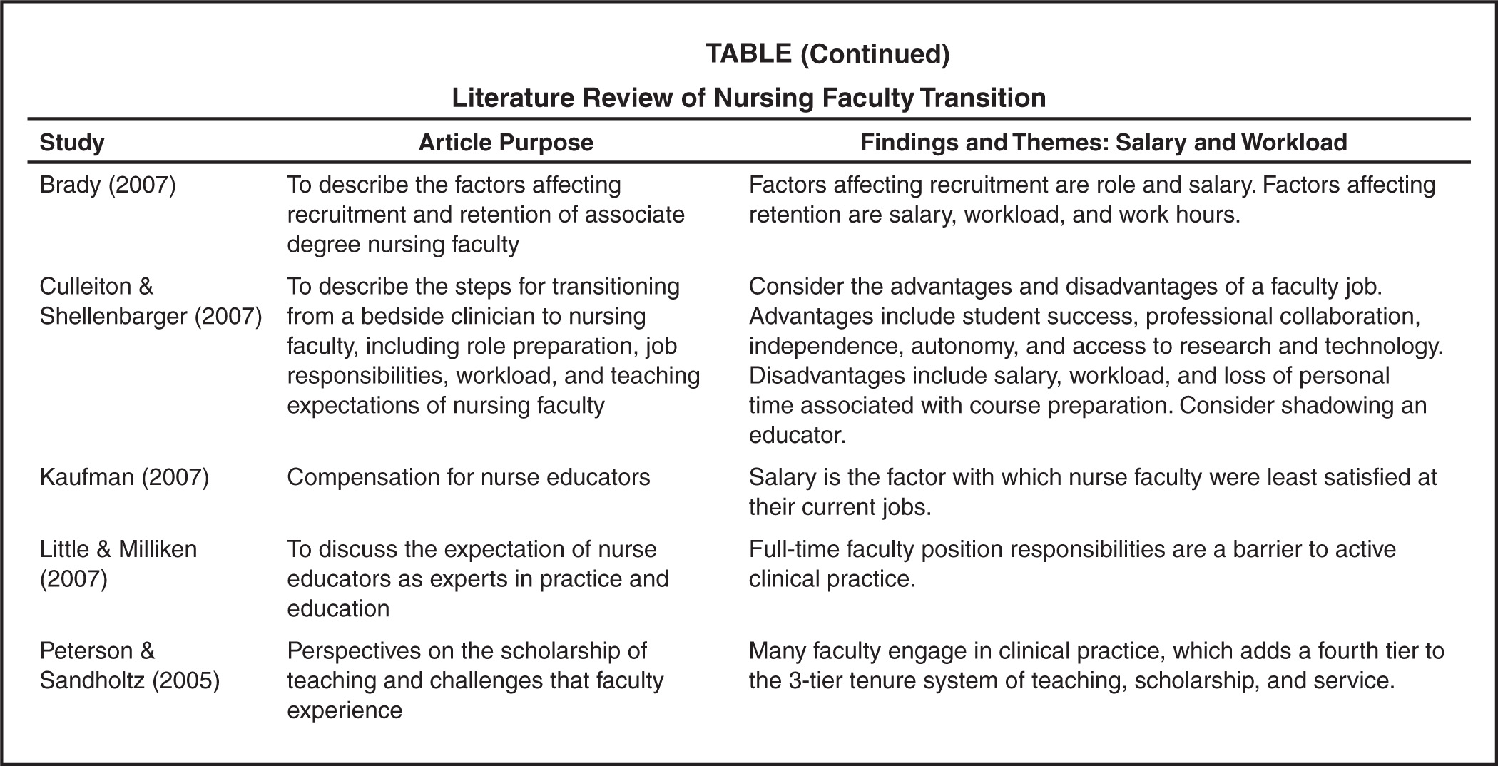 Literature Review of Nursing Faculty Transition