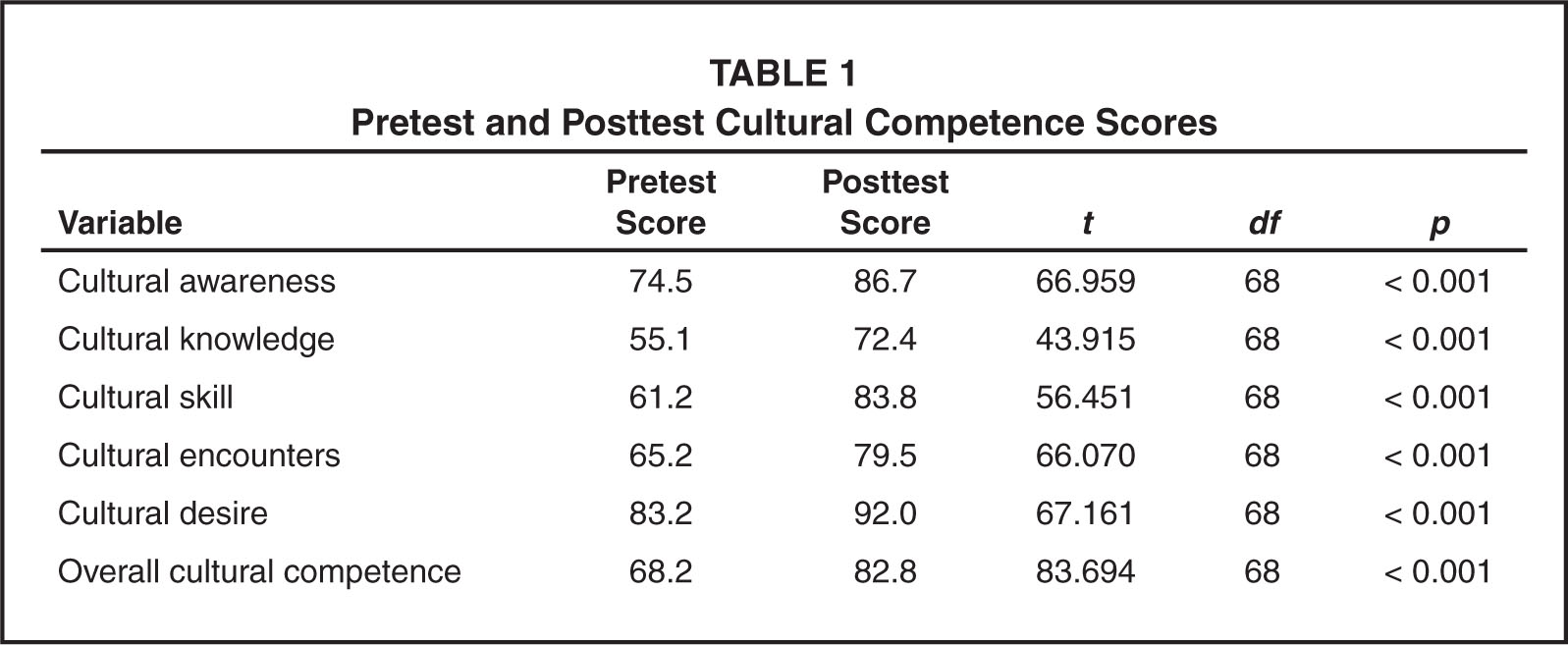 Pretest and Posttest Cultural Competence Scores