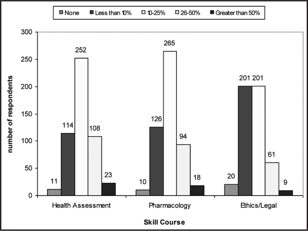 Percentage of Skill Course Content (N = 531) Devoted to Geriatric Nursing Concepts.